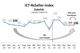 ICT-ReSeller Index Juni 2015 / Zubehör