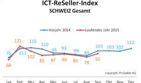 ICT-ReSeller-Index September 2015 / Schweiz Gesamt Vorjahresvergleich