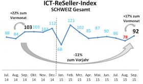 ICT-ReSeller-Index September 2015 / Schweiz Total