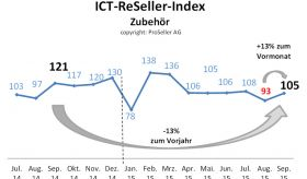 ICT-ReSeller-Index September 2015 / Zubehör