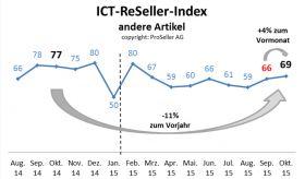 ICT ReSeller Index Oktober 2015 / Andere Artikel
