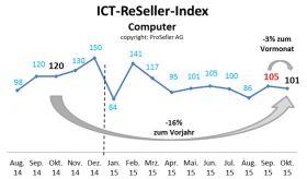 ICT ReSeller Index Oktober 2015 / Computer