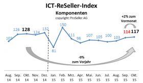 ICT ReSeller Index Oktober 2015 / Komponenten