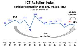 ICT ReSeller Index Oktober 2015 / Peripherie