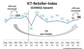 ICT ReSeller Index Oktober 2015 / Schweiz gesamt