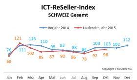 ICT ReSeller Index Oktober 2015 / Schweiz Vorjahresvergleich