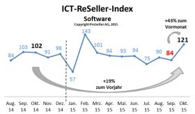 ICT ReSeller Index Oktober 2015 / Software