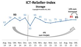 ICT ReSeller Index Oktober 2015 / Storage