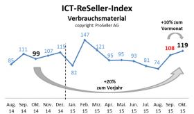 ICT ReSeller Index Oktober 2015 / Verbrauchsmaterial