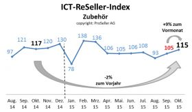 ICT ReSeller Index Oktober 2015 / Zubehör