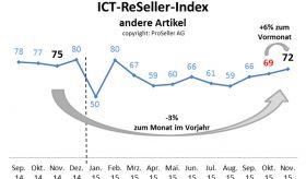 ICT ReSeller Index November 2015 / Andere Artikel