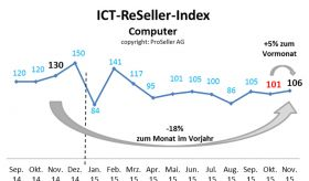 ICT ReSeller Index November 2015 / Computer