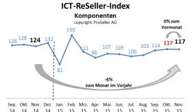 ICT ReSeller Index November 2015 / Komponenten