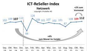 ICT ReSeller Index November 2015 / Netzwerk
