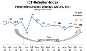 ICT ReSeller Index November 2015 / Peripherie