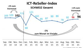 ICT ReSeller Index November 2015 / Schweiz Gesamt