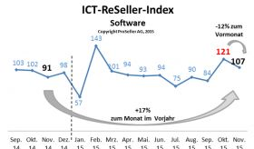 ICT ReSeller Index November 2015 / Software