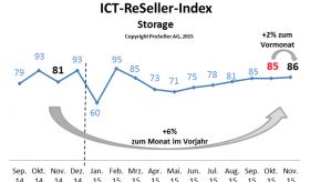 ICT ReSeller Index November 2015 / Storage
