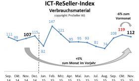 ICT ReSeller Index November 2015 / Verbrauchsmaterial