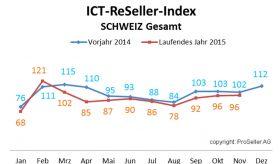 ICT ReSeller Index November 2015 / Vorjahresvergleich