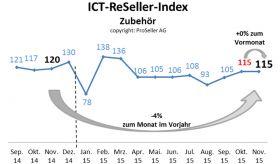 ICT ReSeller Index November 2015 / Zubehör