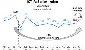ICT ReSeller Index Dezember 2015 / Computer