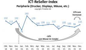 ICT ReSeller Index Dezember 2015 / Peripherie