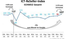 ICT ReSeller Index Dezember 2015 / Schweiz gesamt