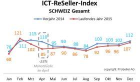 ICT ReSeller Index Dezember 2015 / Schweiz Vorjahr