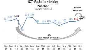 ICT ReSeller Index Dezember 2015 / Zubehör
