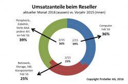 ICT-Reseller-Index Februar 2016 / Umsatzanteile