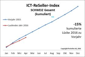 ICT ReSeller Index April 2016 / kumuliert