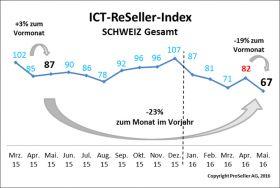 ICT Reseller Index Mai 2016 / Schweiz gesamt