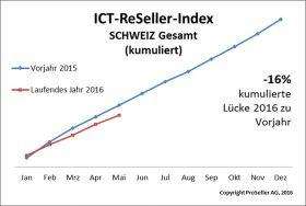 ICT Reseller Index Mai 2016 / Schweiz Vorjahr