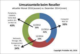 ICT Reseller Index Mai 2016 / Umsatzanteile