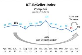 ICT-ReSeller-Index Juni 2016 / Computer