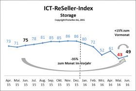ICT-ReSeller-Index Juni 2016 / Storage