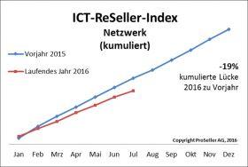 ICT ReSeller Index Juli 2016 / Netzwerk kumuliert