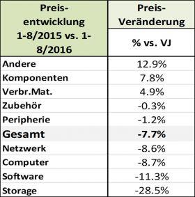 ICT ReSeller Index August 2016 / Preisentwicklung