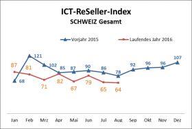 ICT ReSeller Index August 2016 / Schweiz gesamt kumuliert 2