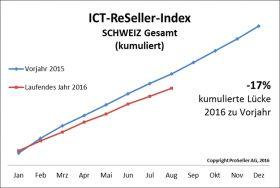 ICT ReSeller Index August 2016 / Schweiz gesamt kumuliert