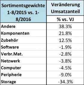 ICT ReSeller Index August 2016 / Sortimentsgewichte