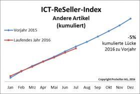 ICT ReSeller Index Juli 2016 / Andere Artikel kumuliert