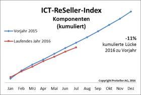 ICT ReSeller Index Juli 2016 / Komponenten kumuliert