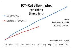 ICT ReSeller Index Juli 2016 / Peripherie kumuliert