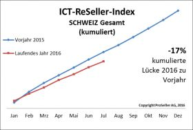 ICT ReSeller Index Juli 2016 / Schweiz gesamt kumuliert