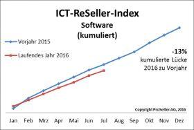 ICT ReSeller Index Juli 2016 / Software kumuliert