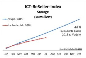 ICT ReSeller Index Juli 2016 / Storage kumuliert