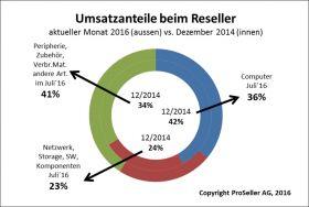 ICT ReSeller Index Juli 2016 / Umsatzanteile