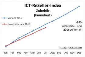 ICT ReSeller Index Juli 2016 / Zubehör kumuliert
